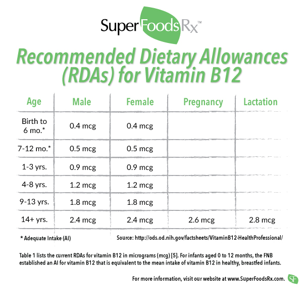 Vitamin B12 recommended daily allowances
