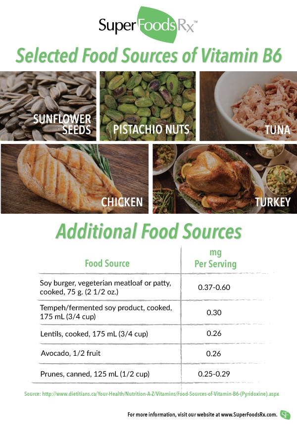 Vitamin B6 Facts - What It Is & How to Get It - SuperFoodsRx